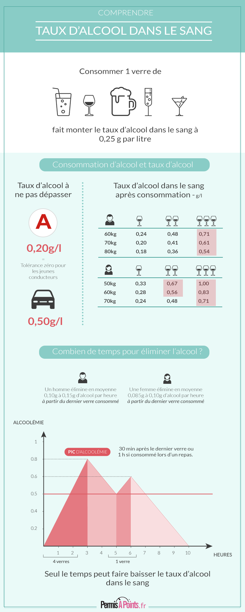 alcool au volant 6 points perdus risques sanctions permis a points