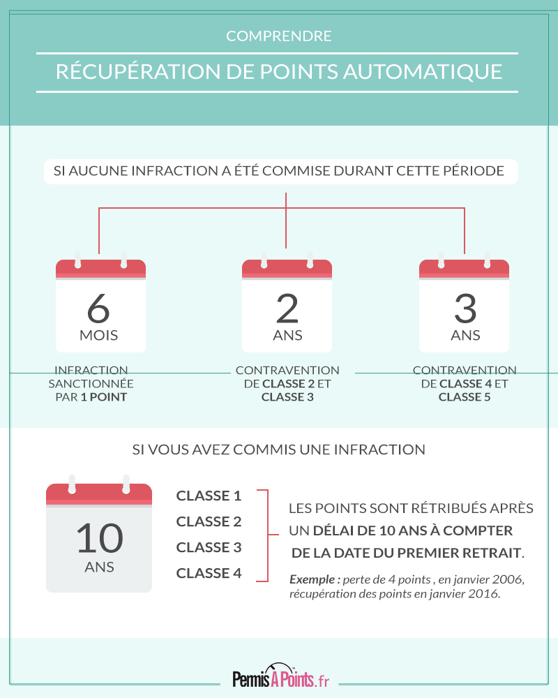 combien de point pour le permis blog stagespointspermis infographie permis probatoire et. Black Bedroom Furniture Sets. Home Design Ideas