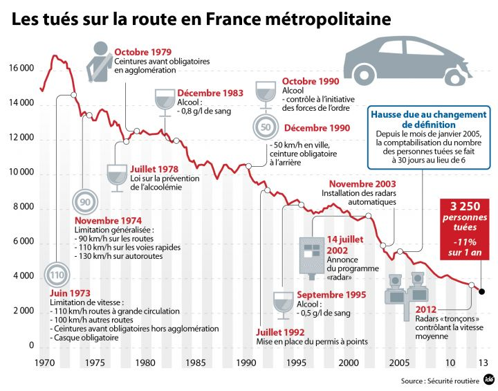 statistiques morts routes