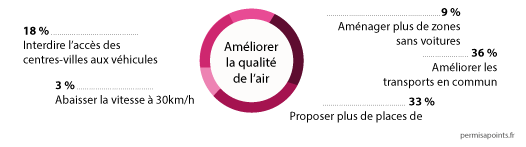 statistique-centre-ville-pollution-solutions