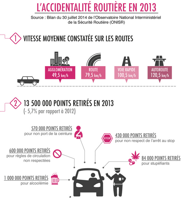 infographie du bilan 2013 de la s curit routi re. Black Bedroom Furniture Sets. Home Design Ideas