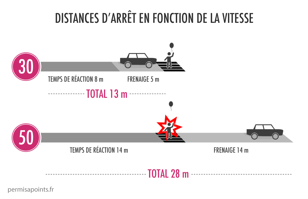 infographie distance freinage
