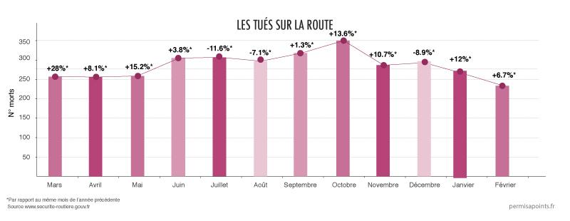 statistiques sécurité routière