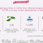 infographie véhicule propre