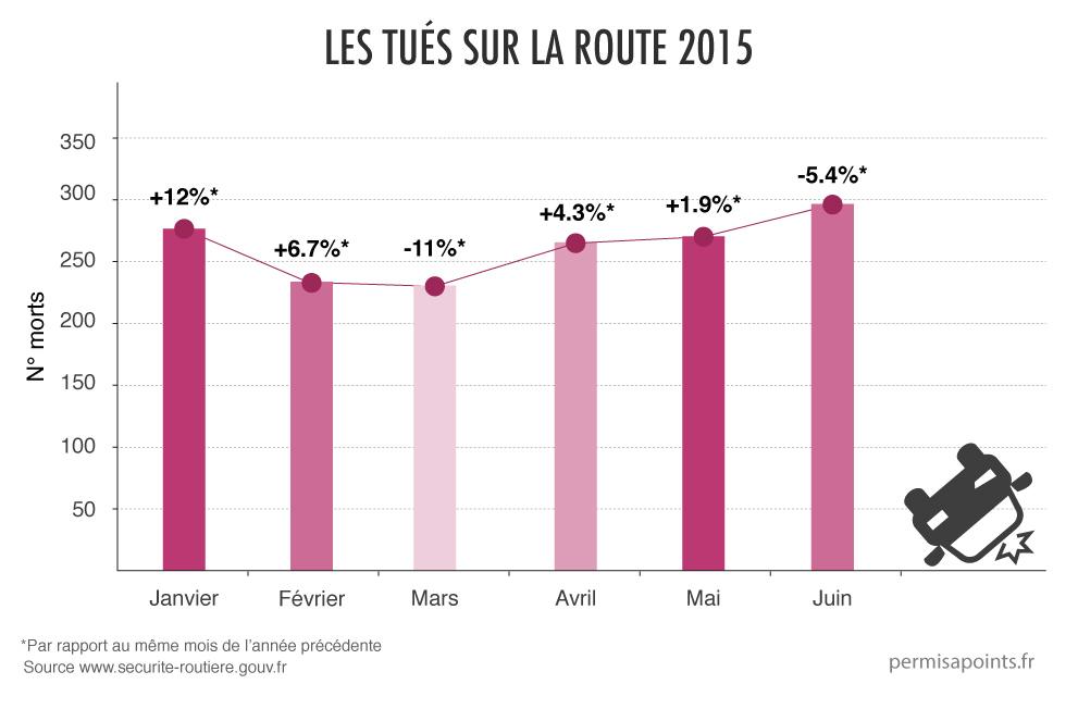 chiffres sécurité routière juin 2015