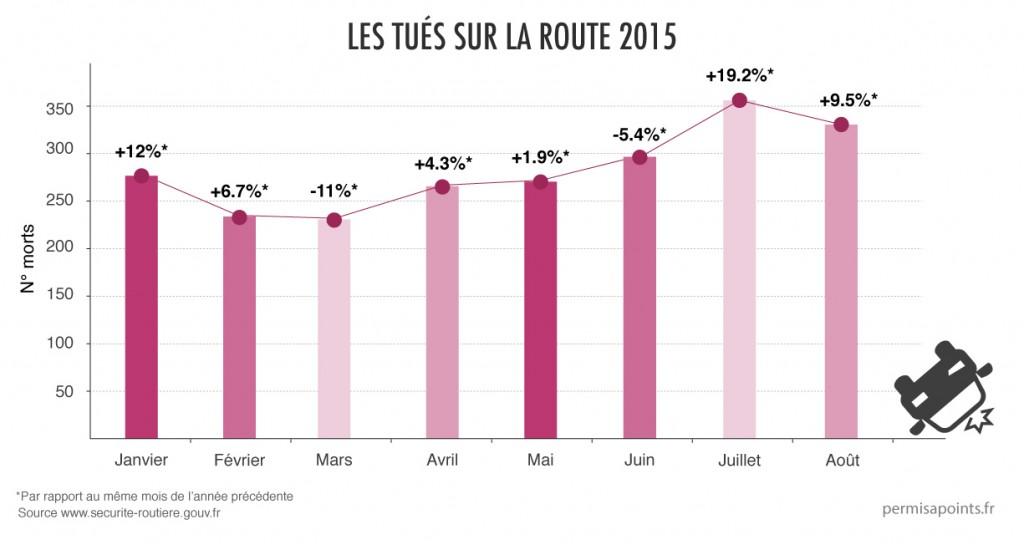 mort route france aout 2015