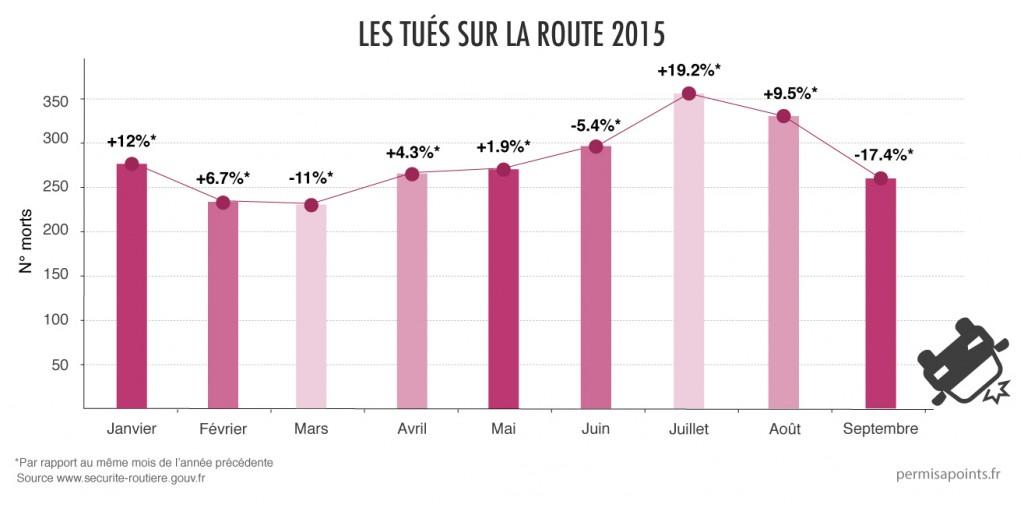 les chiffres de la sécurité routière septembre 2015