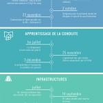 infographie bilan 2015 des nouveautés pour lutter contre l'insécurité routière