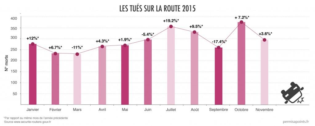 Les chiffres de la sécurité routière - novembre 2015