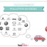 diesel : tous les constructeurs auto pollueurs