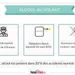 Alcool au volant: trois éléments à connaitre