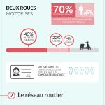 infographie du bilan 2015 de la sécurité routière