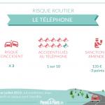Le téléphone , risque routier