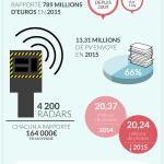 Les radars automatiques ont rapporté 789 millions d'euros en 2015