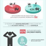 infographie accidents de la route hommes vs femmes