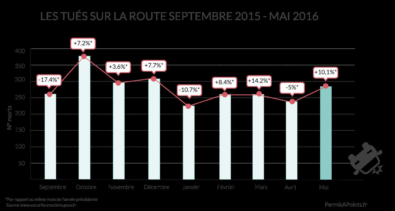 chiffres de la sécurité routière mai 2016