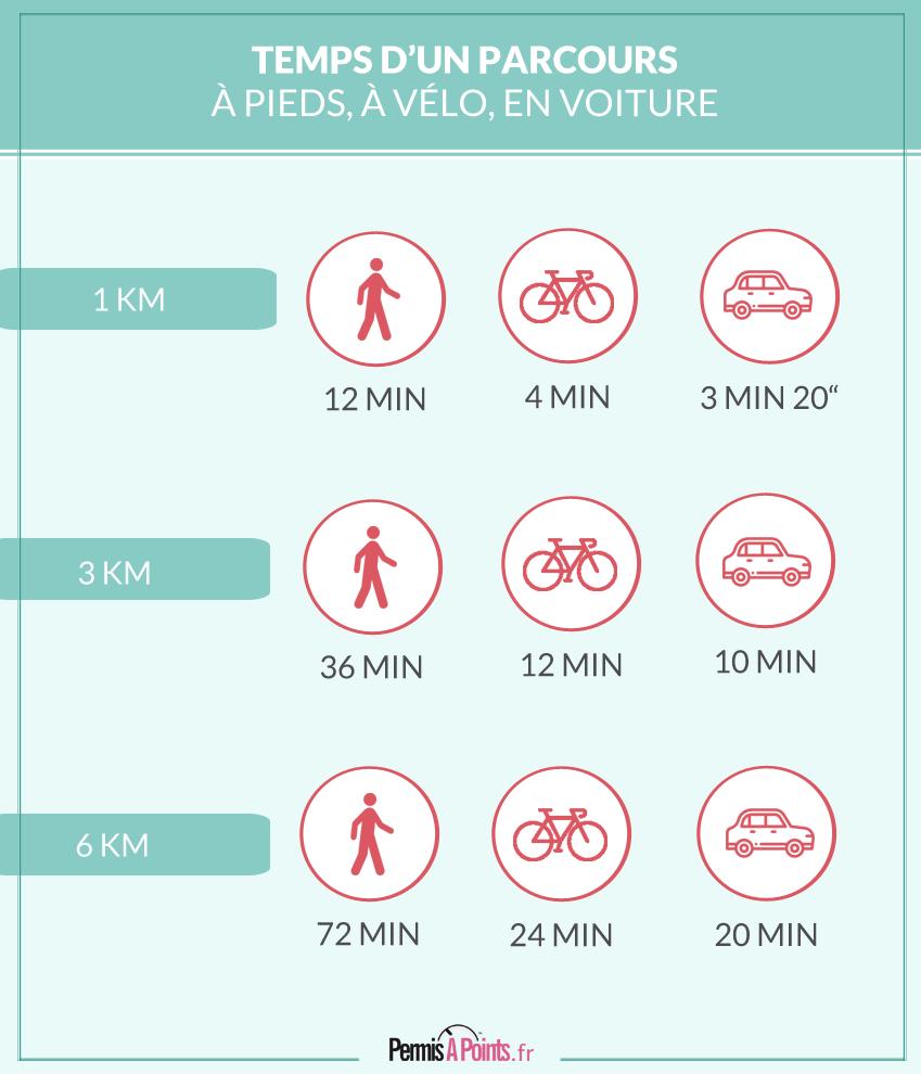 Temps d'un parcours à pieds, à vélo, en voiture
