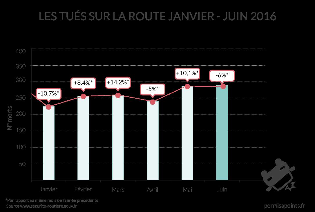 Une baisse record de 6 % du taux de mortalité sur les routes en juin