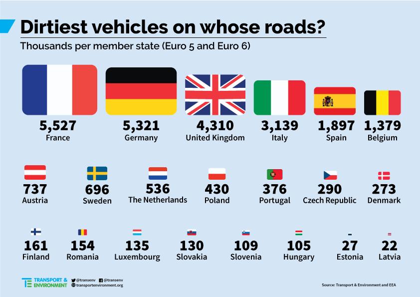 pays européens où il y a le plus de véhicules polluants