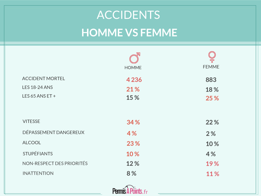Accidents : hommes vs femmes