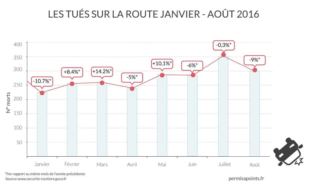 statistiques mensuelles des tués sur la route en 2016