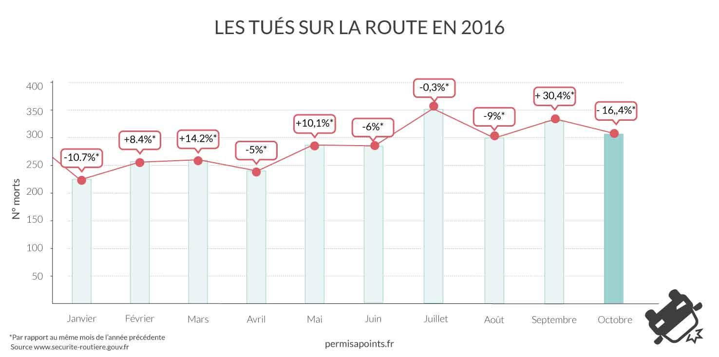 infographie morts sur les routes en 2016