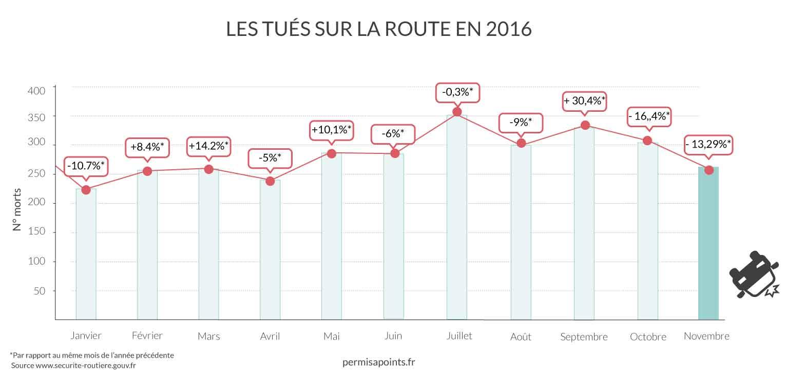 Graphique mensuel des tués sur la route en 2016