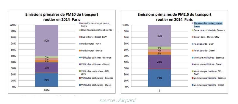 sources des émissions des particules fines issues du trafic automobile