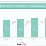 taux de mortalité sur les routes des 3 dernières années