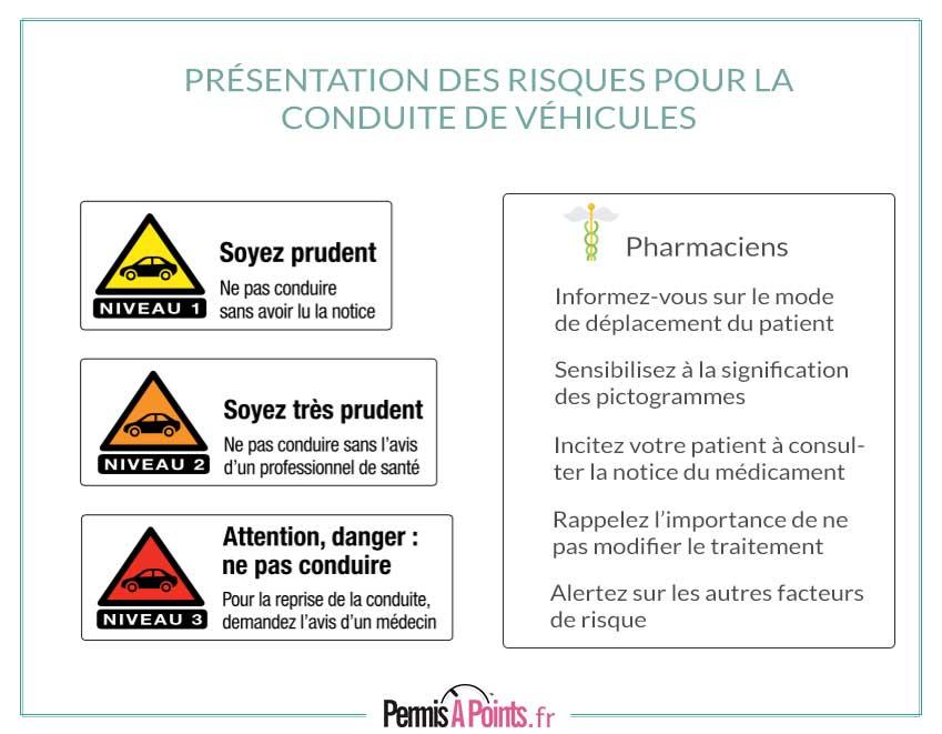 médicaments et conduite, les risques