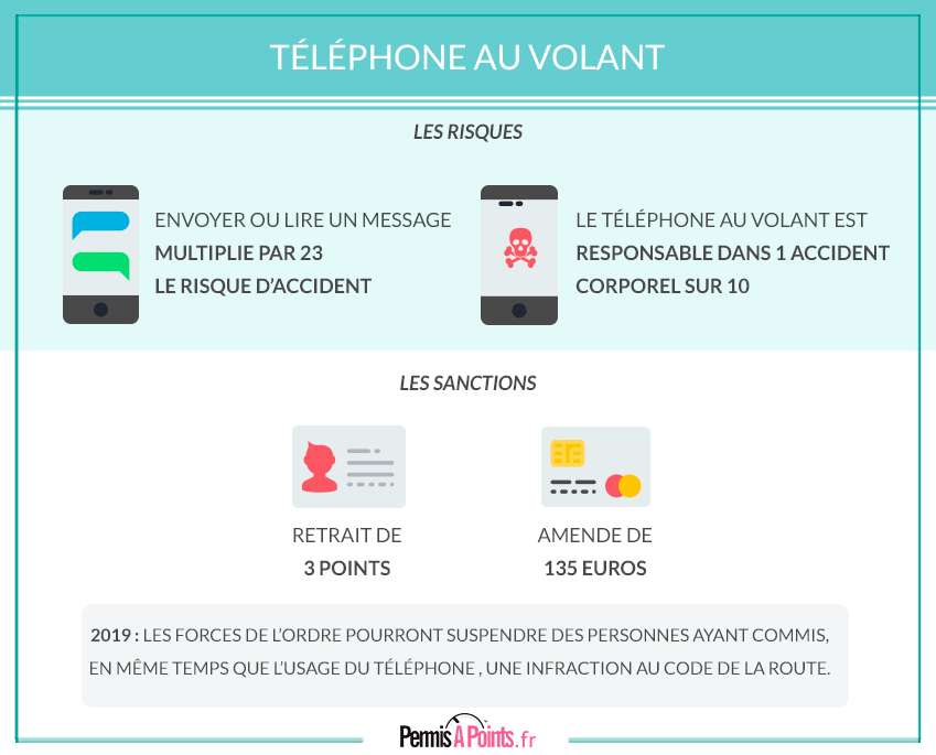 5e4a9491e9 Telephone au volant   amende et retrait de points - Permisapoinst.fr