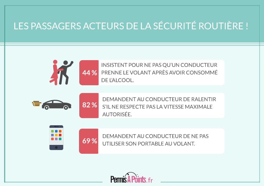 Les passagers acteurs de la sécurité routière !
