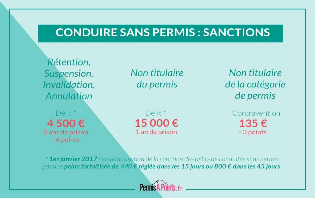 Sanction pour conduite sans permis