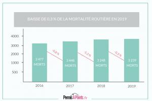 En 2019, le nombre de morts sur les routes françaises est en légère baisse